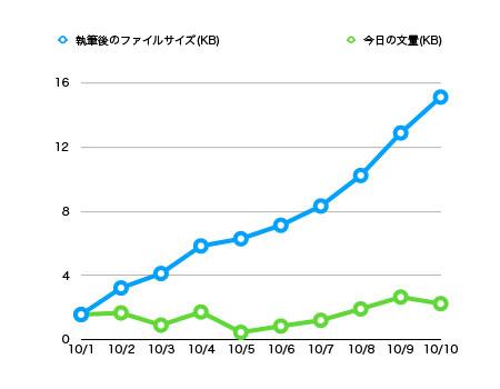 文量のグラフ